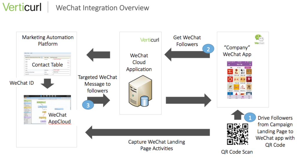 wechat-integration